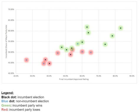 Presidential Elections and Approval Ratings